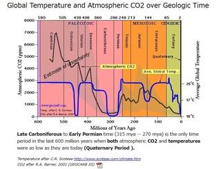 二酸化炭素濃度と気温の推移.jpg